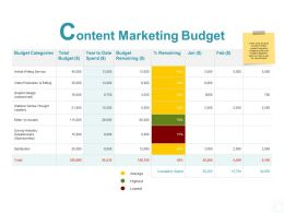 Content Marketing Budget Categories Ppt Powerpoint Presentation Portfolio Deck