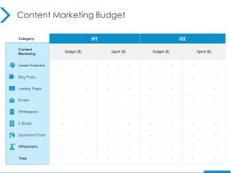 Content Marketing Budget Content Production Ppt Powerpoint Presentation Styles Format