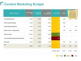 Content Marketing Budget Ppt Powerpoint Presentation Deck
