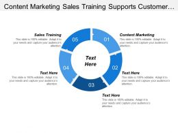 Content Marketing Sales Training Supports Customer Interface Activities