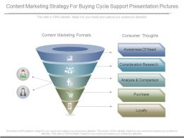 Content Marketing Strategy For Buying Cycle Support Presentation Pictures