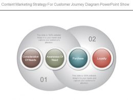 Content Marketing Strategy For Customer Journey Diagram Powerpoint Show