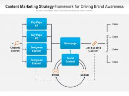 Content Marketing Strategy Framework For Driving Brand Awareness