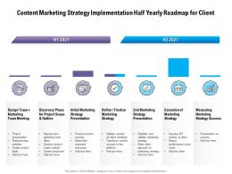 Content Marketing Strategy Implementation Half Yearly Roadmap For Client