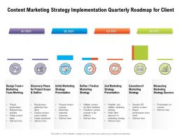 Content Marketing Strategy Implementation Quarterly Roadmap For Client