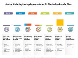 Content Marketing Strategy Implementation Six Months Roadmap For Client