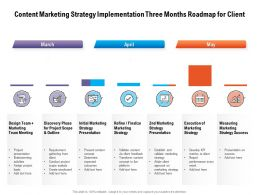 Content Marketing Strategy Implementation Three Months Roadmap For Client