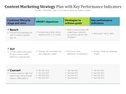 Content Marketing Strategy Plan With Key Performance Indicators