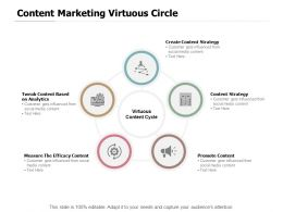 Content Marketing Virtuous Circle