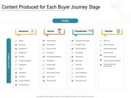 Content Produced For Each Buyer Journey Stage Ppt Inspiration