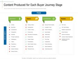 Content Produced For Each Buyer Journey Stage Product Marketing Ppt Sample