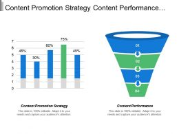 Content Promotion Strategy Content Performance Retention Marketing Advertising Management Cpb