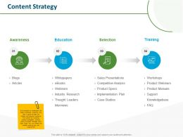 Content Strategy Awareness Education Ppt Powerpoint Presentation Model