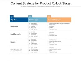 Content Strategy For Product Rollout Stage
