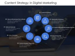 Content Strategy In Digital Marketing