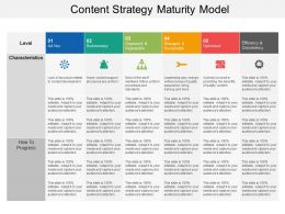 Content Strategy Maturity Model