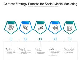Content Strategy Process For Social Media Marketing
