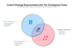 Content Strategy Representation With Two Overlapping Circles