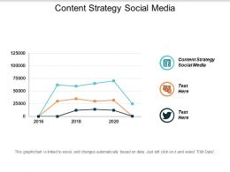 Content Strategy Social Media Ppt Powerpoint Presentation File Mockup Cpb