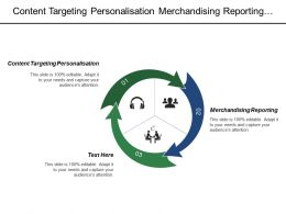 Content Targeting Personalisation Merchandising Reporting Customer Account Management