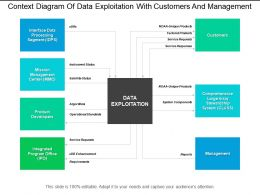Context Diagram Of Data Exploitation With Customers And Management