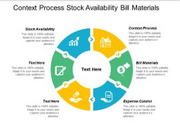 Context Process Stock Availability Bill Materials Expense Control Cpb