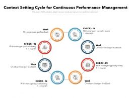 Context Setting Cycle For Continuous Performance Management