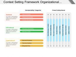 Context Setting Framework Organizational Informational Technical