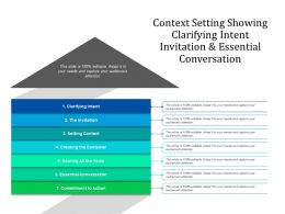 Context Setting Showing Clarifying Intent Invitation And Essential Conversation