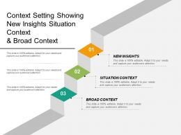 Context Setting Showing New Insights Situation Context And Broad Context