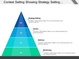 Context Setting Showing Strategy Setting Tactics Delivery Monitoring