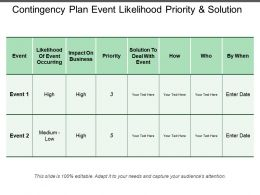Contingency Plan Event Likelihood Priority And Solution