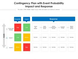 Contingency Plan With Event Probability Impact And Response