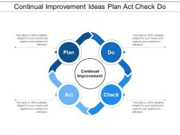 Continual Improvement Ideas Plan Act Check Do
