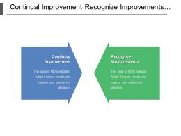 Continual Improvement Recognize Improvements Promote Prevention Based Activities