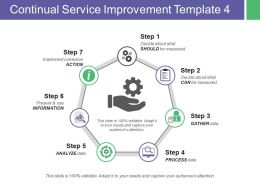 Continual Service Improvement Action Information Analyze Process