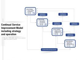 Continual Service Improvement Model Including Strategy And Operation