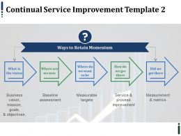 Continual Service Improvement Ppt Infographics Layout Ideas