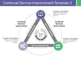 Continual Service Improvement Service Operational Service Strategy