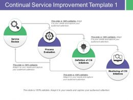 Continual Service Improvement Service Review Process Evaluation