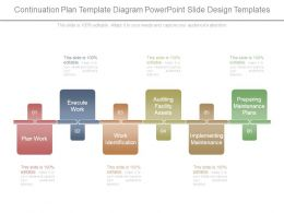 Continuation Plan Template Diagram Powerpoint Slide Design Templates