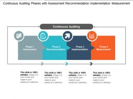 Continuous Auditing Phases With Assessment Recommendation Implementation Measurement