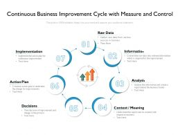 Continuous Business Improvement Cycle With Measure And Control
