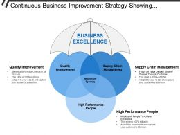 Continuous Business Improvement Strategy Showing Quality Supply Chain High Performance