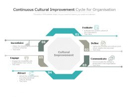 Continuous Cultural Improvement Cycle For Organisation