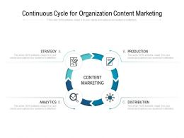 Continuous Cycle For Organization Content Marketing
