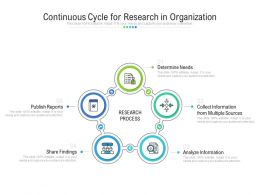 Continuous Cycle For Research In Organization