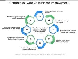 Continuous Cycle Of Business Improvement