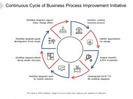 Continuous Cycle Of Business Process Improvement Initiative