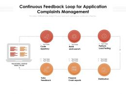 Continuous Feedback Loop For Application Complaints Management